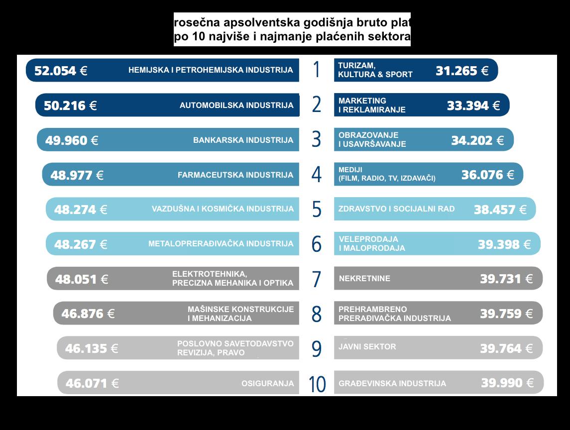 apsolventske-plate-po-sektorima
