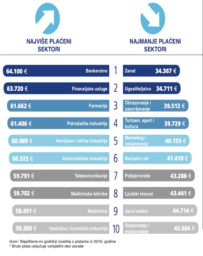 plate_po_sektorima_nemacka