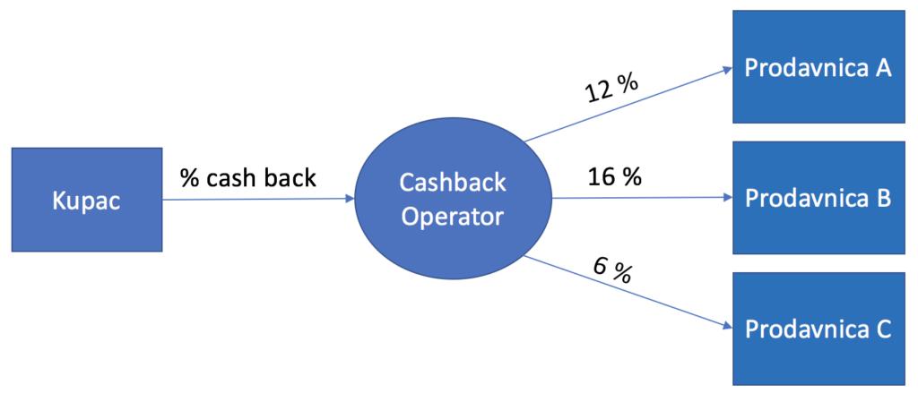 nemacki-kutak-cashback