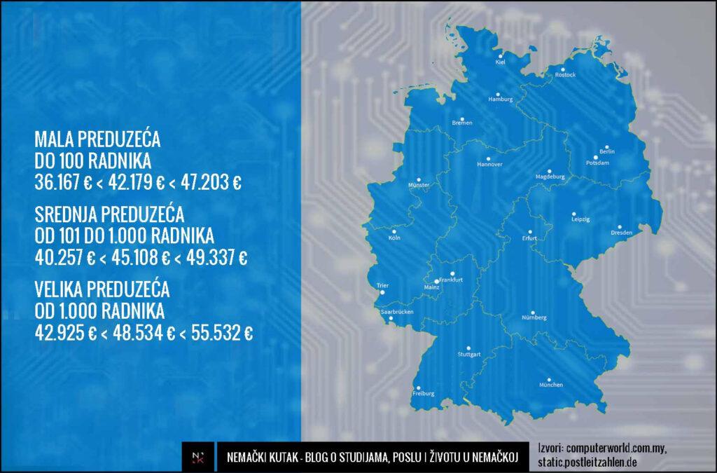 nemacki-kutak-plate-it-sektor-developer-salary-germany