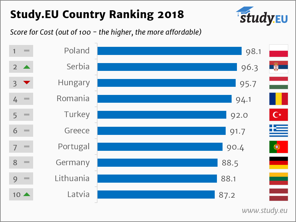 Study.EU Nemacki Kutak Troskovi