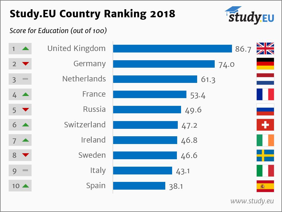 Study.EU Nemacki Kutak Obrazovanje