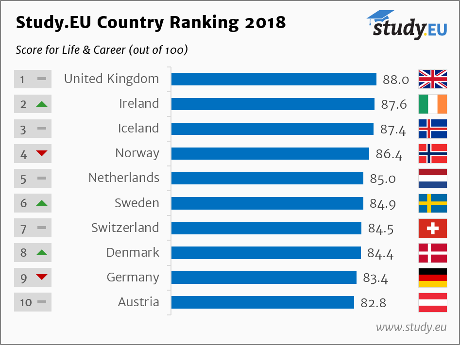 Study.EU Nemacki Kutak Zivot i Karijera