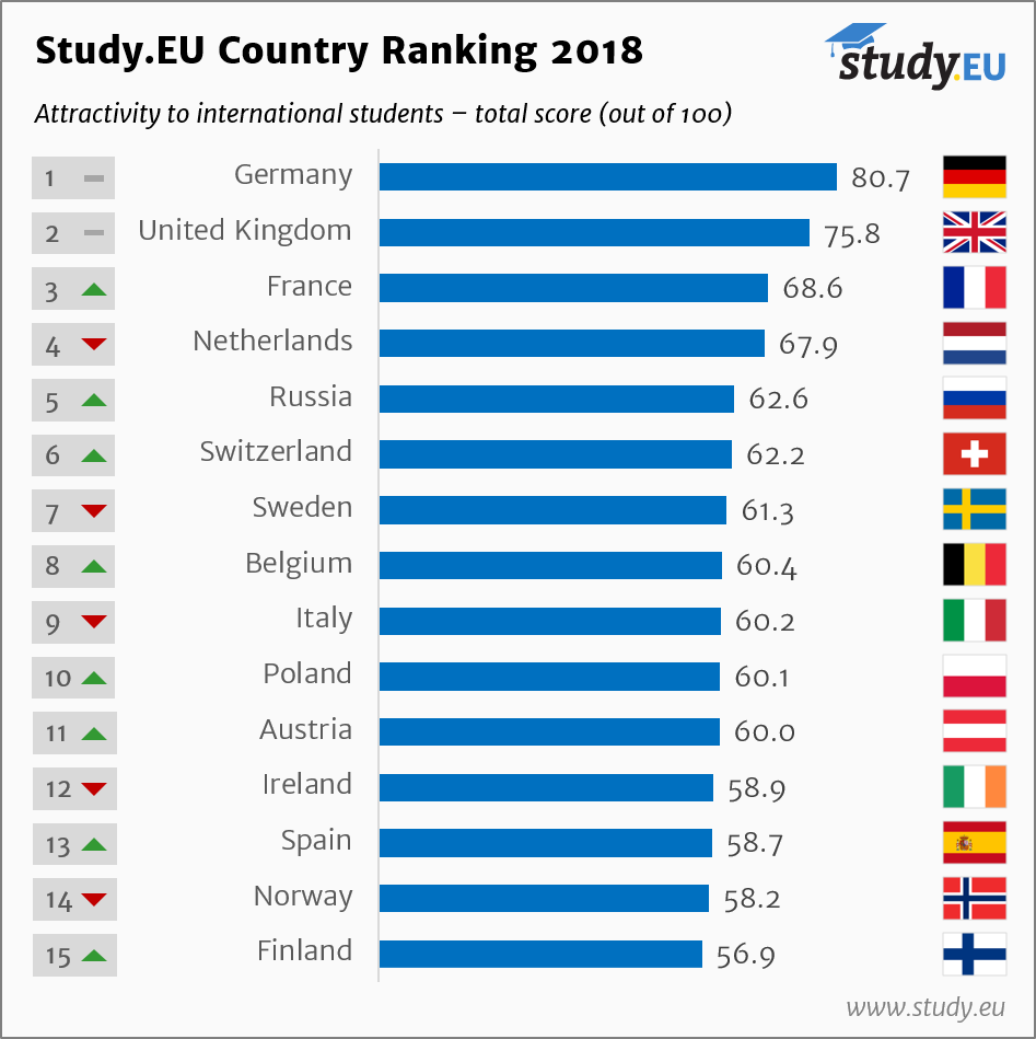 Study.EU Nemacki Kutak Ukupno