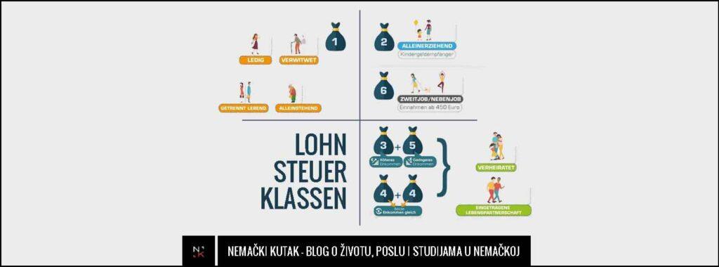 Sve što treba da znate o poreskim grupama u Nemačkoj – Lohnsteuerklasse