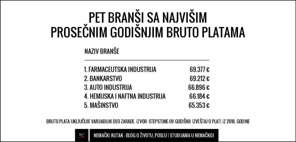 najplacenije-branse-u-nemackoj-2018