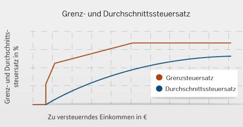 porez-na-platu-nemacka-grenzsteuersatz-i-durchschnittssteuersatz