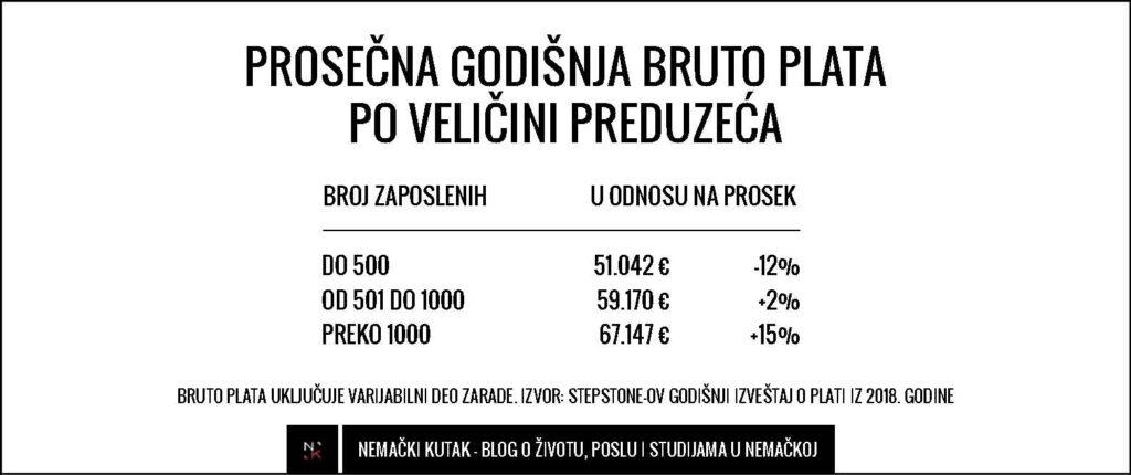 prosecna-plata-nemacka-velicina-firme