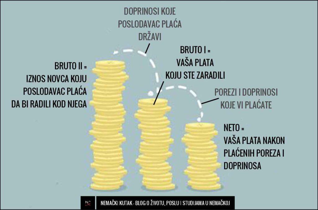 bruto-neto-plata-zarada-nemacka