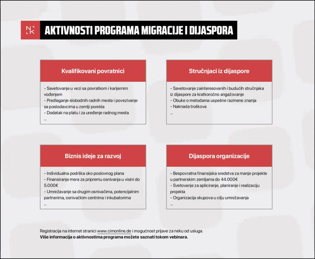 nemacki-kutak-giz-program-migracije-i-dijaspora-aktivnosti-kvalifikovani-povratnici-strucnjaci-iz-dijaspore-dijaspora-organizacije-biznis-ideje-za-razvoj